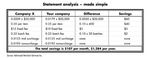 Statement analysis - made simple