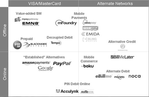 Alternative payments landscape graphic