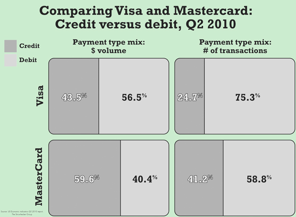 Comparing Visa and Mastercard: Credit versus debit, Q2 2010