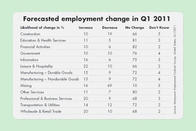Forecasted employment change in Q1 2011