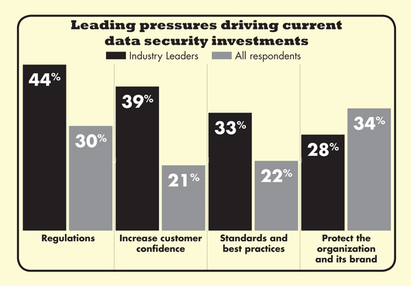Leading pressures driving current data security investments