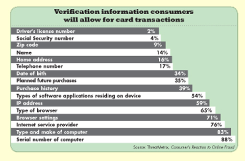 Verification Information consumers will allow for card transactions