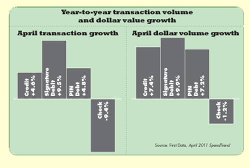 Year-to-year transaction volume and dollar value growth