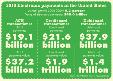 2010 Electronic payments in the United States