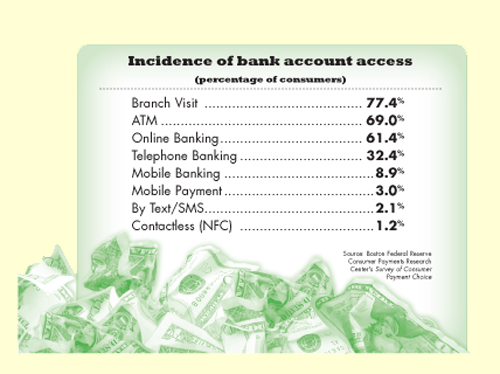 Incidence of bank account access