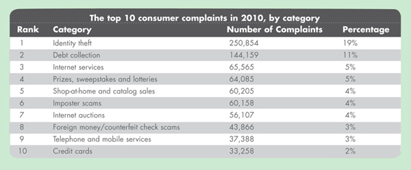 Top 10 consumer complaints in 2010
