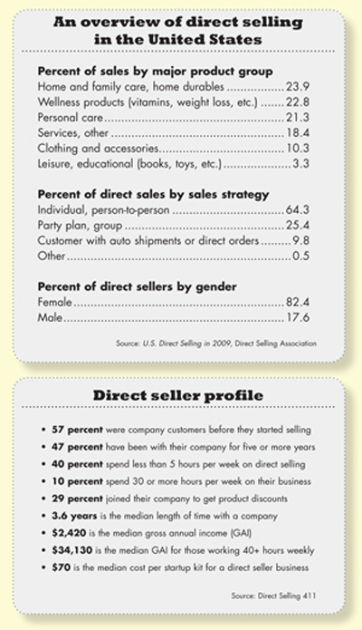 An overview of direct selling in the United States