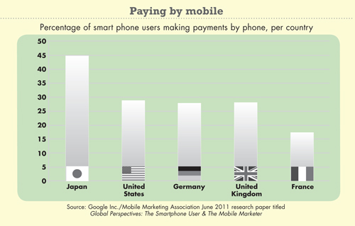 Paying by mobile chart