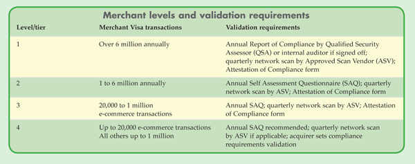 Merchant levels and validation requirement