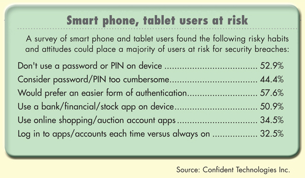 Smart phone, tablet users at risk