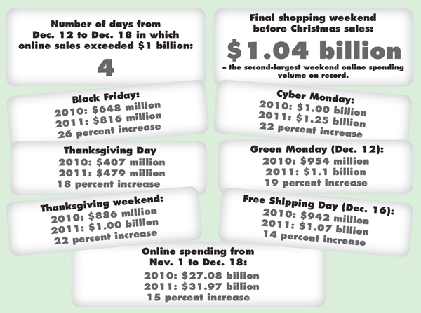Shopping statistics for 2011