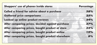 Mobile-savvy shoppers' in-store behavior