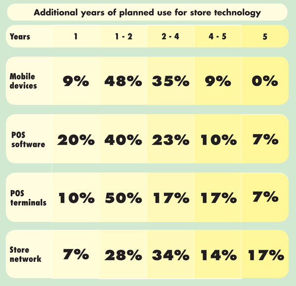 Additional years of planned use store technology