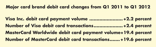 Major card brand debit card changes from Q1 2011 to Q1 2012