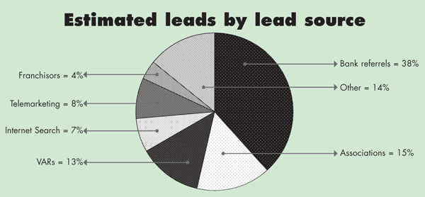 Estimated leads by lead source