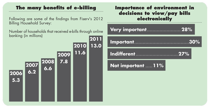 Fiserv's 2012 Billing Household Survey