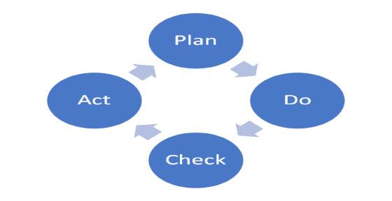 Four Processes